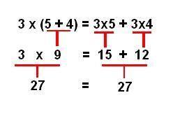 Qué Es Propiedad Distributiva Significado Concepto Definición